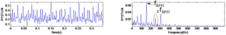 Analyzed results of the inner race fault vibration signal