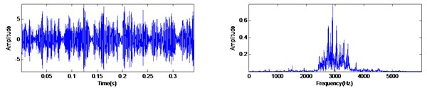 The vibration signal of rolling element fault and the filter result