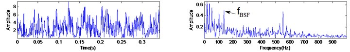 Analyzed results of the rolling element fault vibration signal