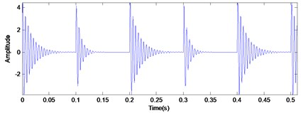 The time domain waveform of the simulated signal and the MED filtered signal