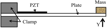 Cantilever beam with tip mass [29]
