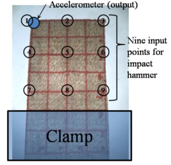 Location of accelerometer, clamped area and nine points for hammer excitation