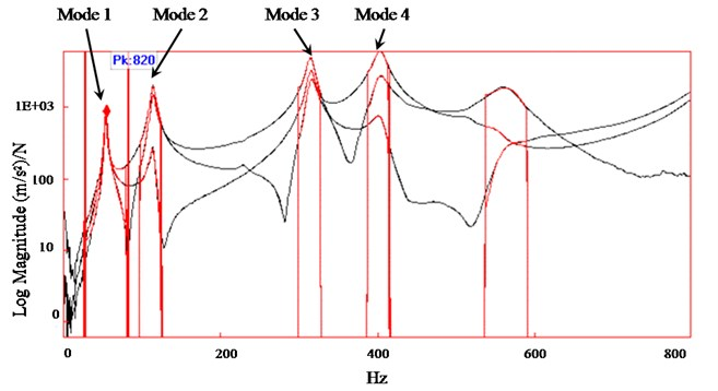 Example of frequency response functions (FRF) and natural frequency identification