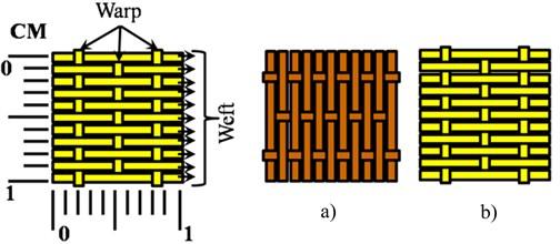 Schematic of kenaf weave orientation a) orientation A, b) orientation B