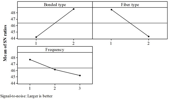 Response graph for S/N ratio in first mode analysis