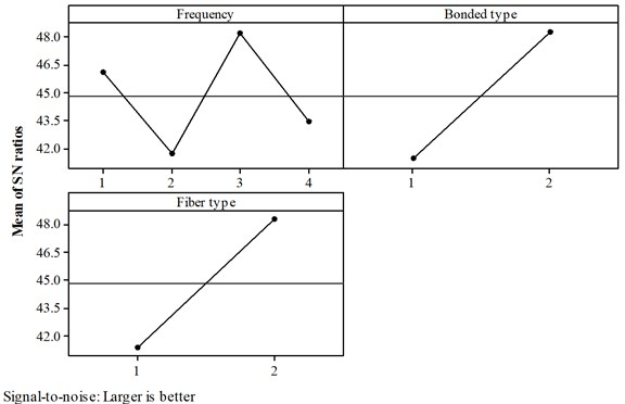 Response graph for S/N ratio in second mode analysis