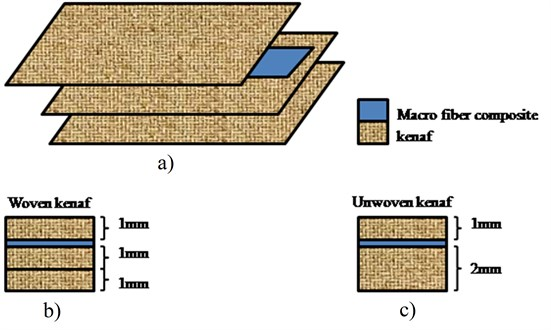 Schematic of MFC location and thickness of the kenaf layer, a) schematic of the kenaf layer and MFC for woven kenaf plate, b) thickness of the kenaf layer for woven kenaf plate, c) thickness of the kenaf layer for unwoven kenaf plate.