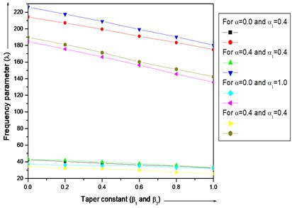 Frequency parameter (λ) for a trapezoidal plate for different values of thermal gradient  (α=0.0, 0.4), taper constant (β1 and β2),  non-homogeneity constant (α1=0.4, 1.0)  and aspect ratios (a/b= 1.0), (c/b=0.5)