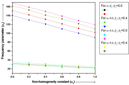 Frequency parameter (λ) for a trapezoidal plate for different value of non-homogeneity  constant (α1) with different combinations of thermal gradient (β1 and β2)  and taper constant (α) and aspect ratios (a/b= 1.0), (c/b=1.0)