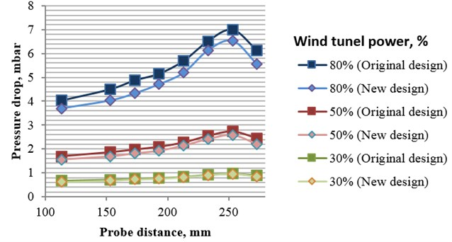 Pressure drop dependency on probe location at various wind tunnel power