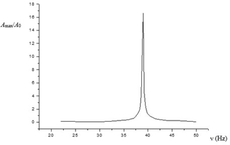 Dependence of the amplitude of flexural oscillations on the frequency of longitudinal oscillations