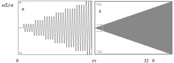 Time history diagram of the longitudinal displacement of the free end of the rod; L/λ=2.25  (a length of the rod corresponds to the condition of resonance; λ – wavelength, τ – period of oscillations)