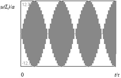 The same, as in Fig. 3, for L/λ=2.275 (when the length of the rod is 1.1 % greater  than the resonant value of it)
