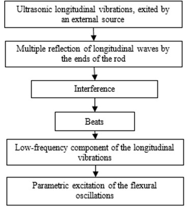 Mechanism of transformation of ultrasonic longitudinal vibrations  of a rod to the low-frequency flexural oscillations
