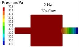 Sound pressure contours