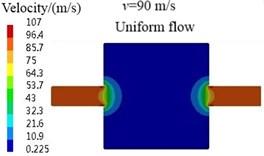 Velocity contours