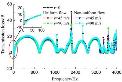 Transmission loss curves