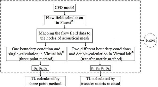 Flowchart of TL calculation