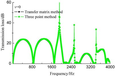 Comparison of transfer matrix method and three point method