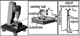 The device of the ball impacting to the film and the results of the experiment