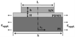a) The structure of the soft substrate interlayer film;  b) The schematic of the SiNx/PDMS films' cracks under tensile stress