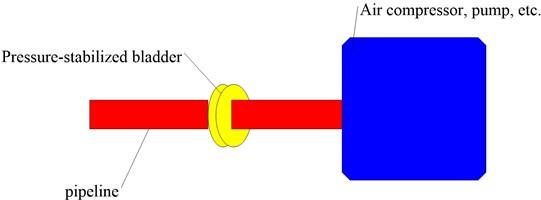 Pressure-stabilized bladder