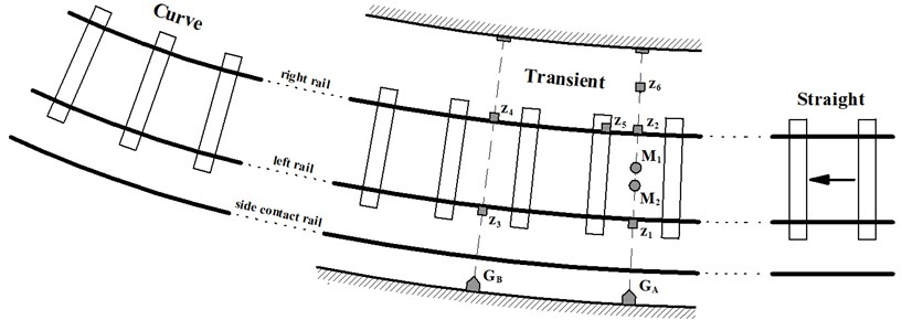 Location of accelerometers, microphones and optical gates in measuring track section of line A