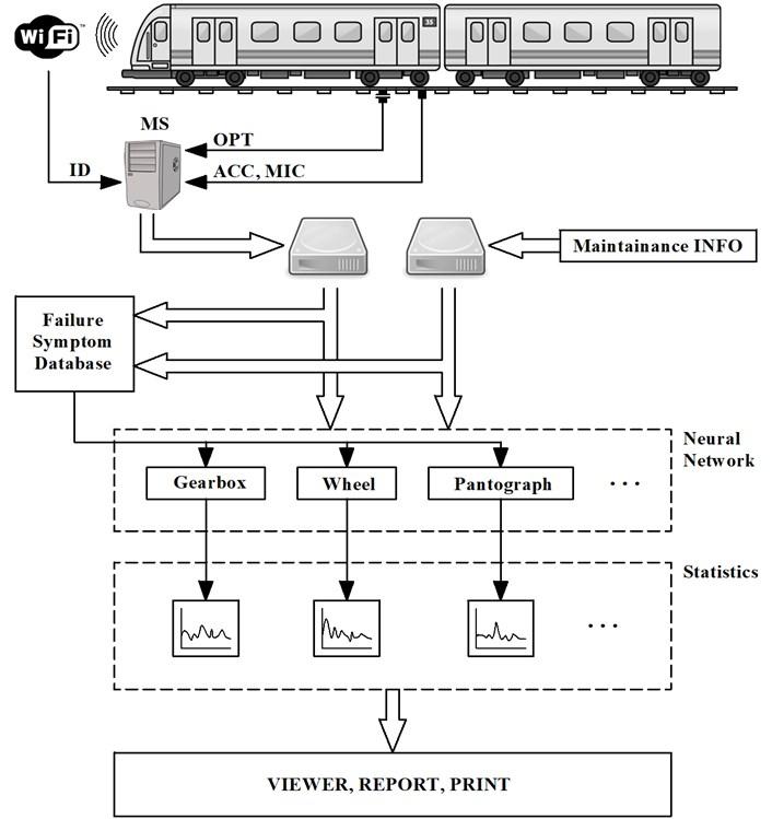 Autonomous diagnostic measuring system and principle of data evaluation