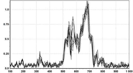 Measurement repeatability (FFT spectrum) – trainset No. 115, axle No. 14, 8 passing