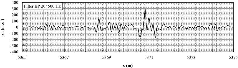 Signal of vertical acceleration in the course of passing of a vehicle over a turnout frog