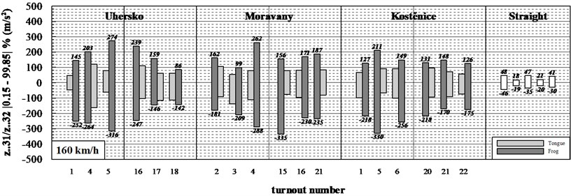 Statistical evaluation of measured acceleration in the course of passing over turnouts
