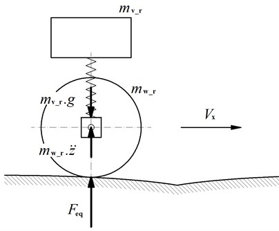 Simple dynamical model of vehicle passing over a turnout frog – calculation of equivalent loading
