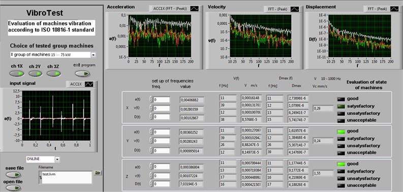 """""""VibroTest"""" Graphical user interface GUI indicates the status of the machine under test"""