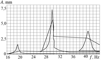 AFC under the 1st accelerometer measurements when a) the acceleration and b) rundown