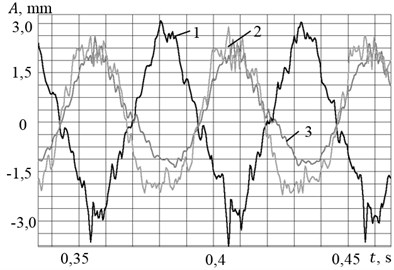 a) Oscillogram of displacements and b) spectral density of the signals  at an excitation frequency of 19.5 Hz
