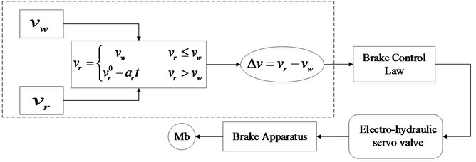 Diagram of the reference speed-speed difference braking control theory