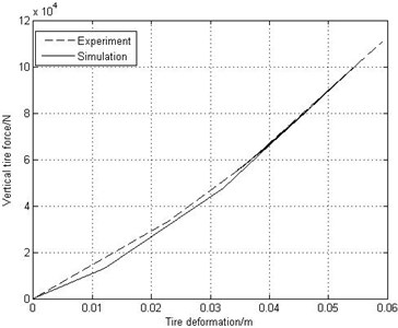 Tire static curves  of simulation and experiment