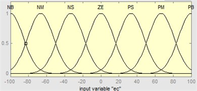 The fuzzy sets and the membership functions of variables