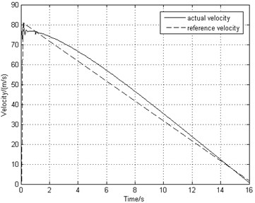 Simulation results of combined braking system