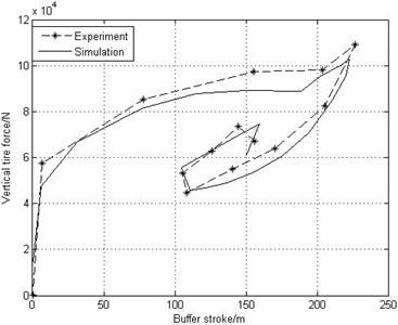 Drop dynamic figure of main landing  gear drop test and simulation
