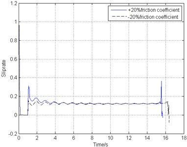 Simulation results of different brake disks friction coefficient