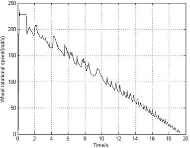 Simulation results of deceleration-rate braking system