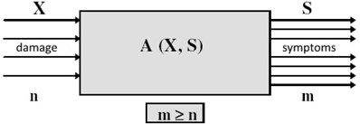 The observation model of machine state X basis on symptoms S [2]