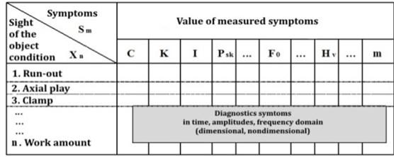 The observation matrix of measured symptoms [2]