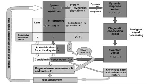 Flow of information and processing in a system of operation and a subsystem  of condition of intelligent monitoring [2]