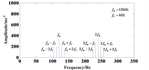 Frequency spectrum diagram with only considering planet-ring gear meshing process
