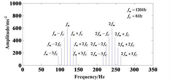 Frequency spectrum diagram with considering planet-ring and planet-sun gear meshing process