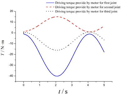 Driving torque provide by human body/ motor (left/right) for human extremity exoskeleton joints