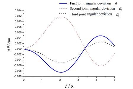 The angular deviations