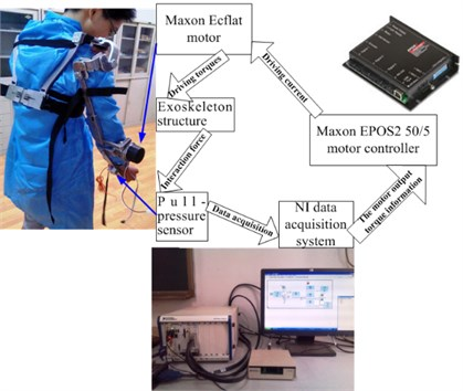Upper extremity exoskeleton experimental scheme